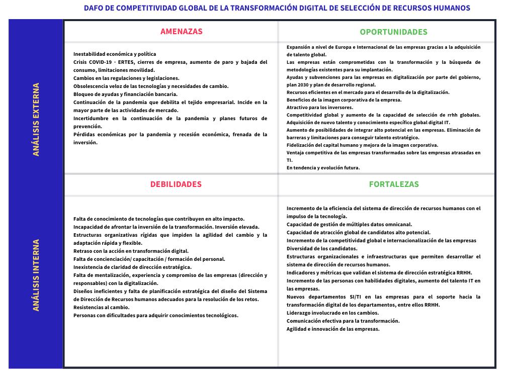 DAFO Competitividad global Esther Esteva